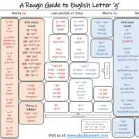 A Rough Guide to English Letter 'g'