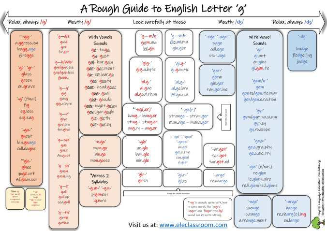 A Rough Guide to English Letter G-1